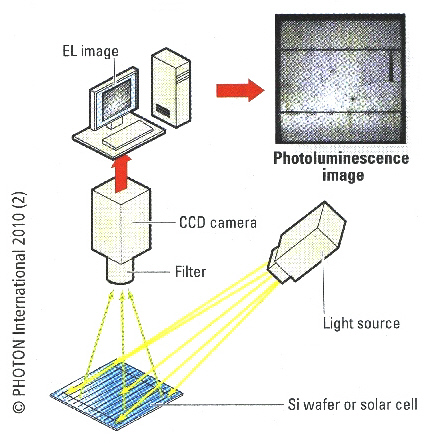 Wavelength Opto Electronic Photoluminescence